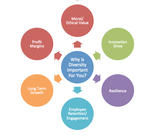 importance of diversity in an organization Enhanced diversity and inclusion in an organization will:  such increased  community engagement can result in important links with potential members, new .